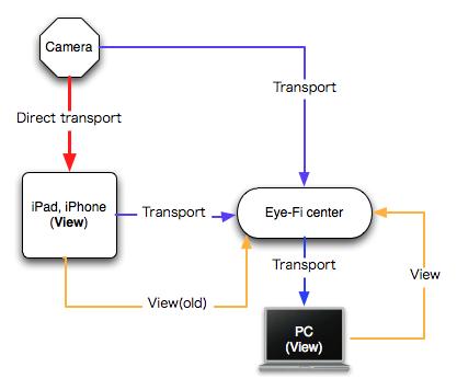 Eye-Fi_direct mode